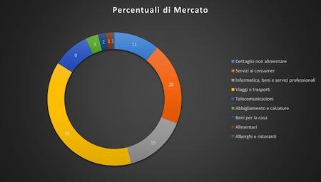 Mercato on line